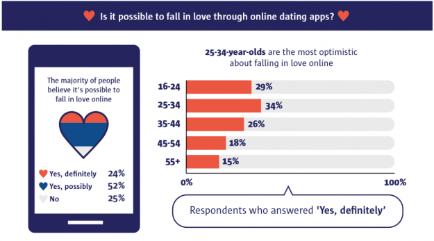 The Horrors, Success, Hopes Of Shopping Online For Love. An App Romance. What Are The Odds?